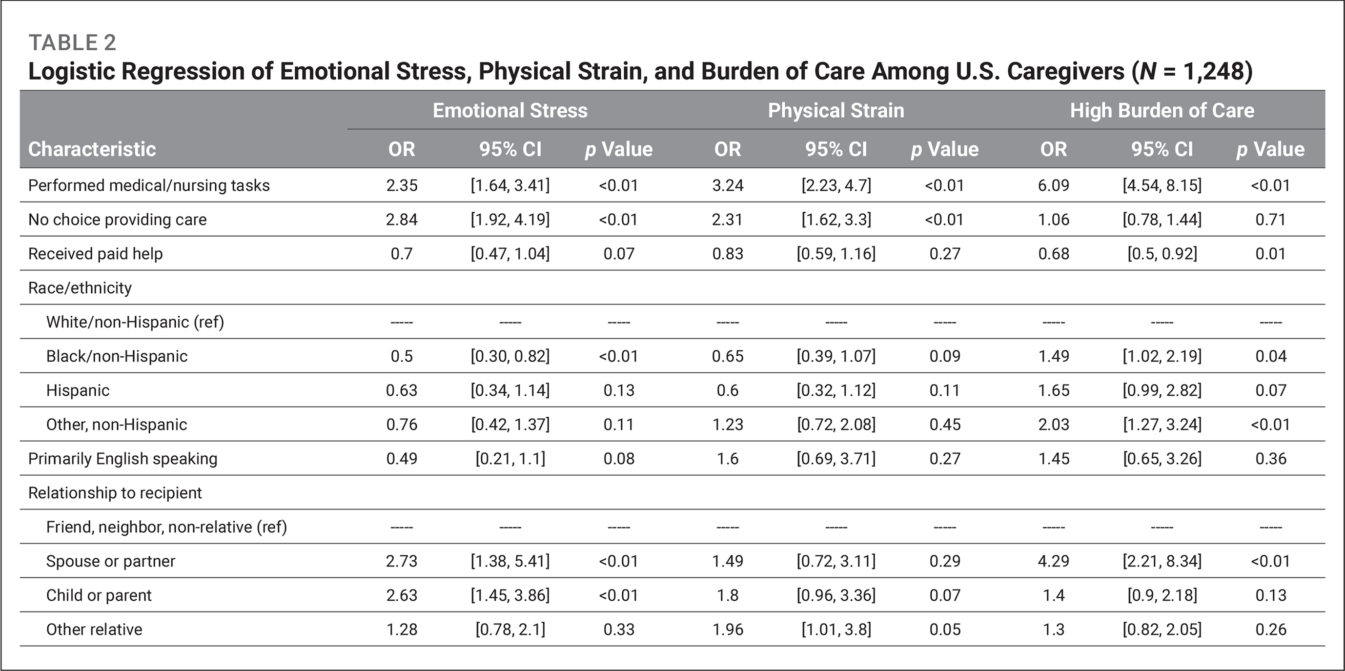 Logistic Regression of Emotional Stress, Physical Strain, and Burden of Care Among U.S. Caregivers (N = 1,248)
