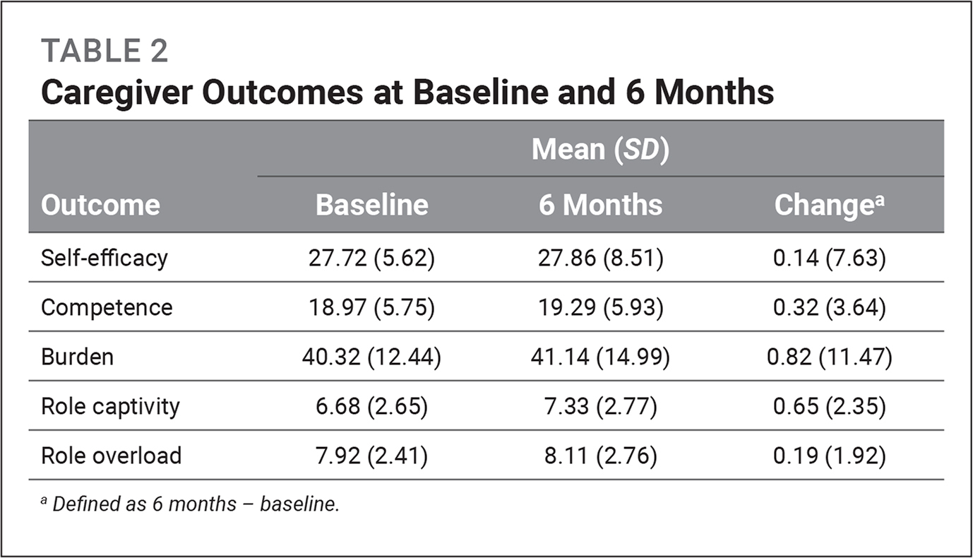 Caregiver Outcomes at Baseline and 6 Months
