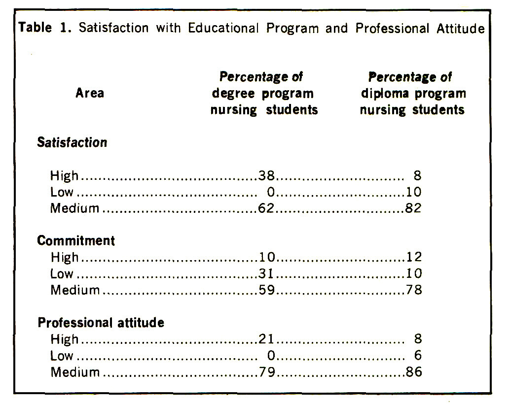Table 1. Satisfaction with Educational Program and Professional Attitude