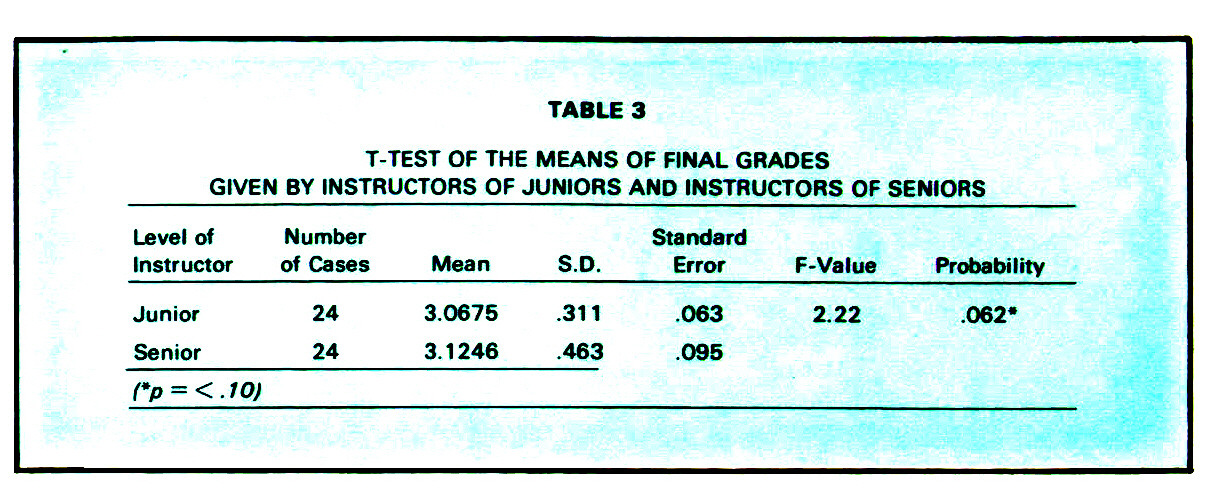 TABLE 3T-TEST OF THE MEANS OF FINAL GRADES GIVEN BY INSTRUCTORS OF JUNIORS AND INSTRUCTORS OF SENIORS