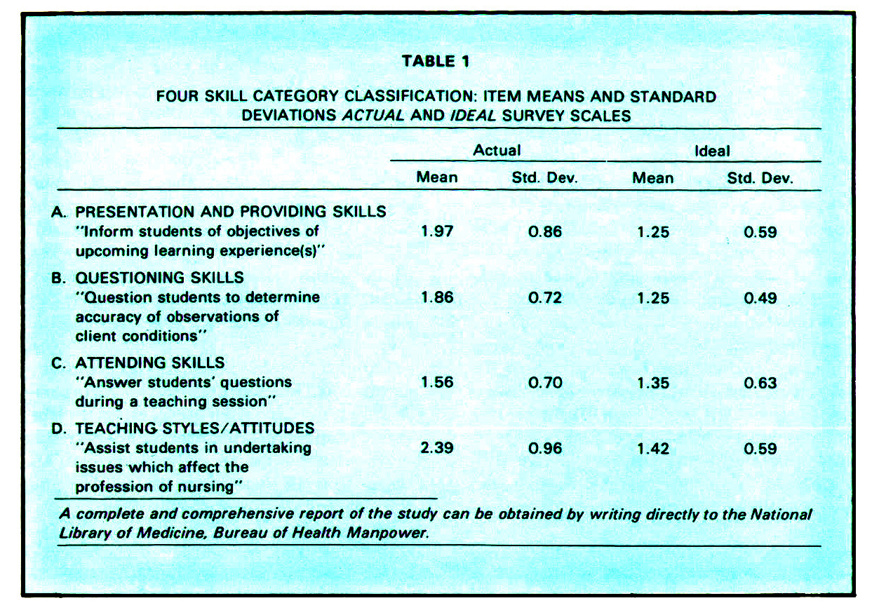 TABLE 1FOUR SKILL CATEGORY CLASSIFICATION: ITEM MEANS AND STANDARD DEVIATIONS ACTUAL AND IDEAL SURVEY SCALES