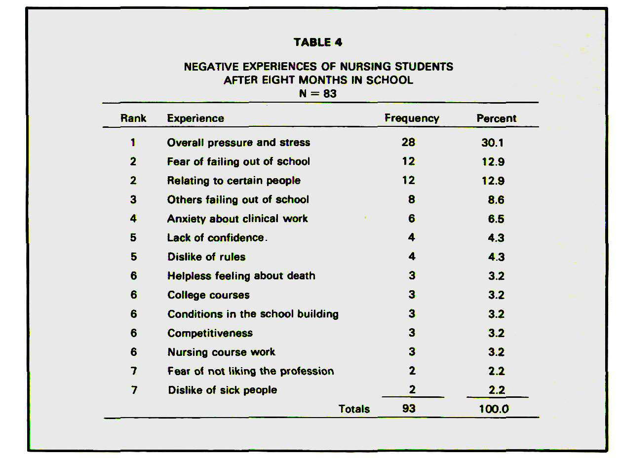 TABLE 4NEGATIVE EXPERIENCES OF NURSING STUDENTS AFTER EIGHT MONTHS IN SCHOOL N = 83