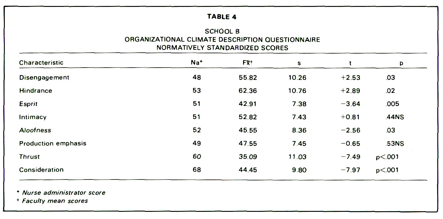 TABLE 4SCHOOL BORGANIZATIONAL CLIMATE DESCRIPTION QUESTIONNAIRE NORM ATIVELY STANDARDIZED SCORES
