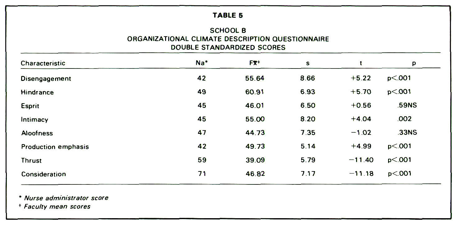 TABLE 5SCHOOL BORGANIZATIONAL CLIMATE DESCRIPTION QUESTIONNAIRE DOUBLE STANDARDIZED SCORES