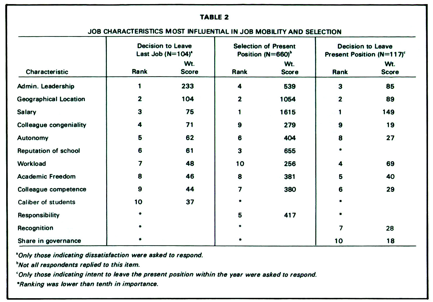 TABLE 2JOB CHARACTERISTICS MOST INFLUENTIAL IN JOB MOBILITY AND SELECTION