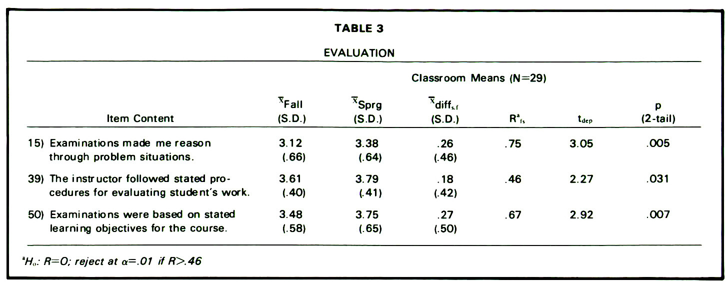 TABLE 3EVALUATION