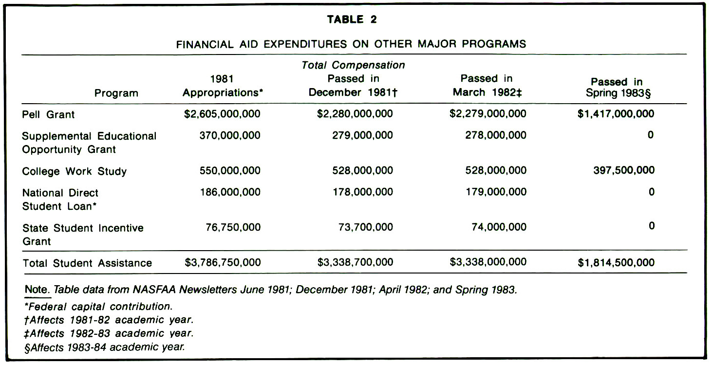 TABLE 2FINANCIAL AID EXPENDITURES ON OTHER MAJOR PROGRAMS