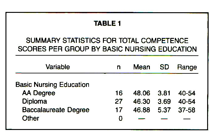 TABLE 1SUMMARY STATISTICS FOR TOTAL COMPETENCE SCORES PER GROUP BY BASIC NURSING EDUCATION