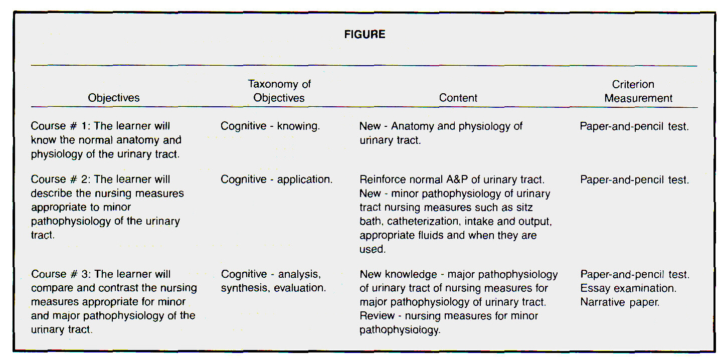 A Model for Comparative Course Evaluation