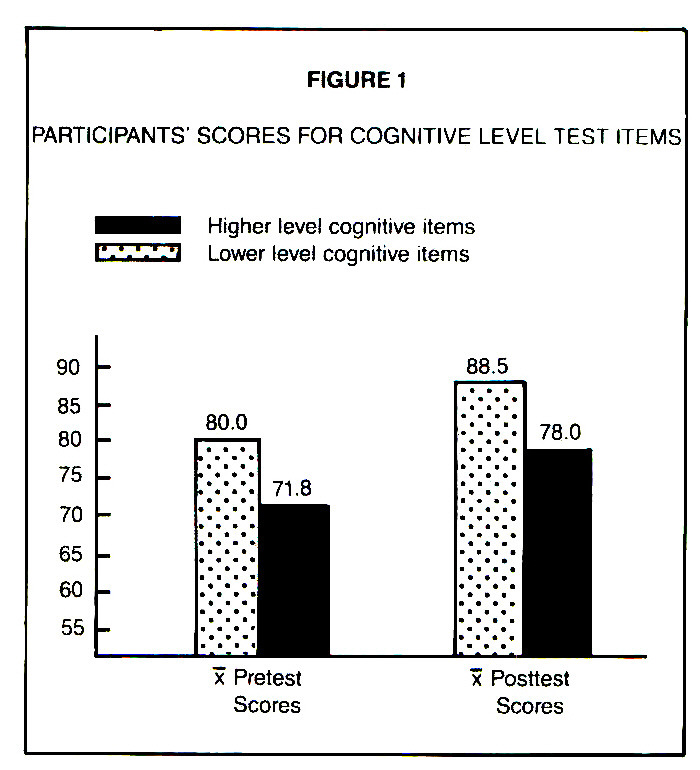 FIGURE 1PARTICIPANTS' SCORES FOR COGNITIVE LEVEL TEST ITEMS