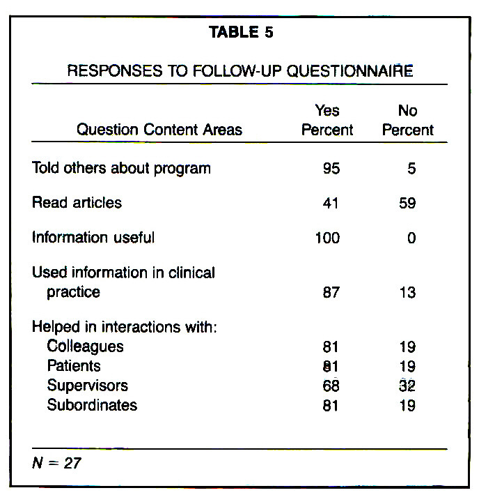 TABLE 5RESPONSES TO FOLLOW-UP QUESTIONNAIRE