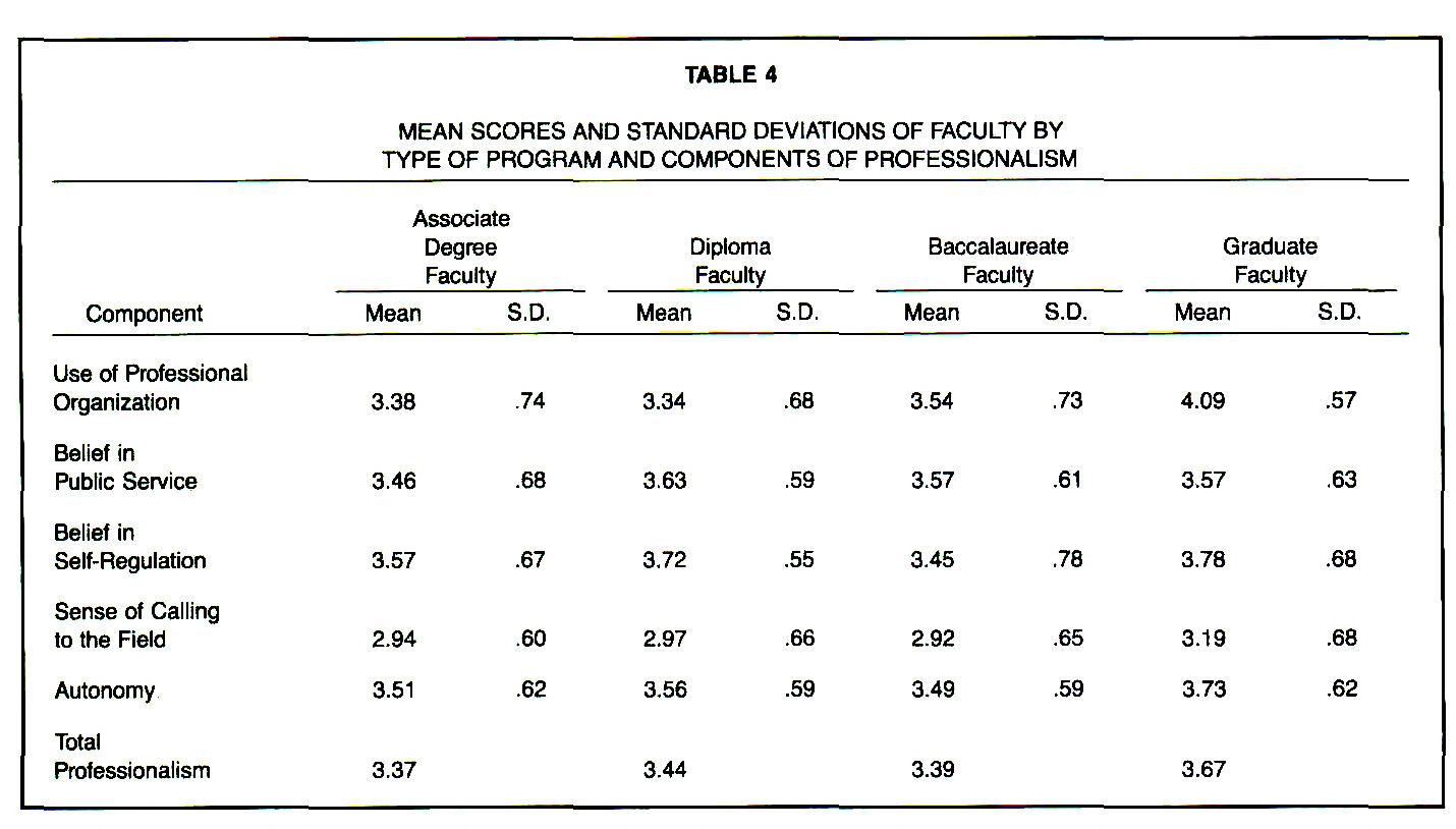TABLE 4MEAN SCORES AND STANDARD DEVIATIONS OF FACULTY BY TYPE OF PROGRAM AND COMPONENTS OF PROFESSIONALISM