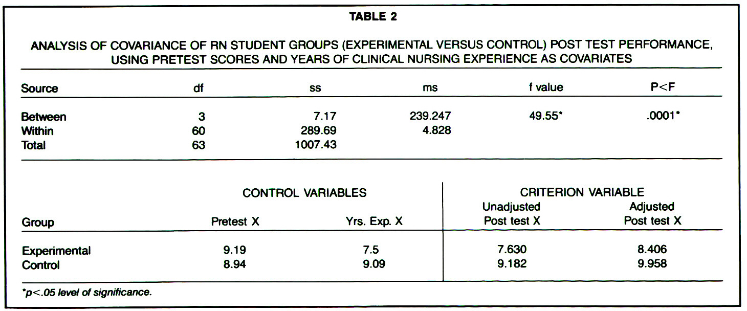 TABLE 2ANALYSIS OF COVARIANCE OF RN STUDENT GROUPS (EXPERIMENTAL VERSUS CONTROL) POST TEST PERFORMANCE, USING PRETEST SCORES AND YEARS OF CLINICAL NURSING EXPERIENCE AS COVARIATES