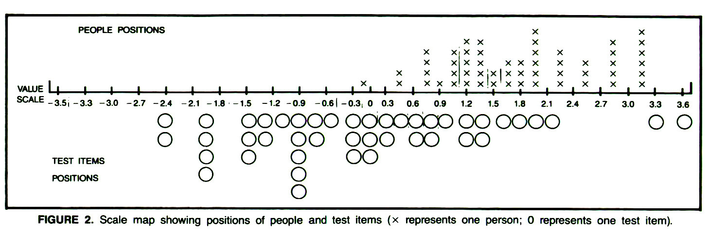 FIGURE 2. Scale map showing positions of people and test items (x represents one person; O represents one test item).