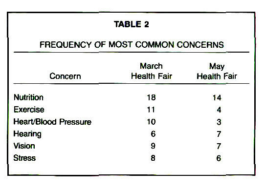 TABLE 2FREQUENCY OF MOST COMMON CONCERNS
