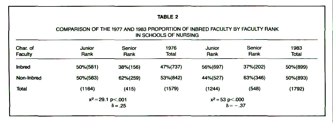 TABLE 2COMPARISON OF THE 1977 AND 1983 PROPORTION OF INBRED FACULTY BY FACULTY RANK IN SCHOOLS OF NURSING