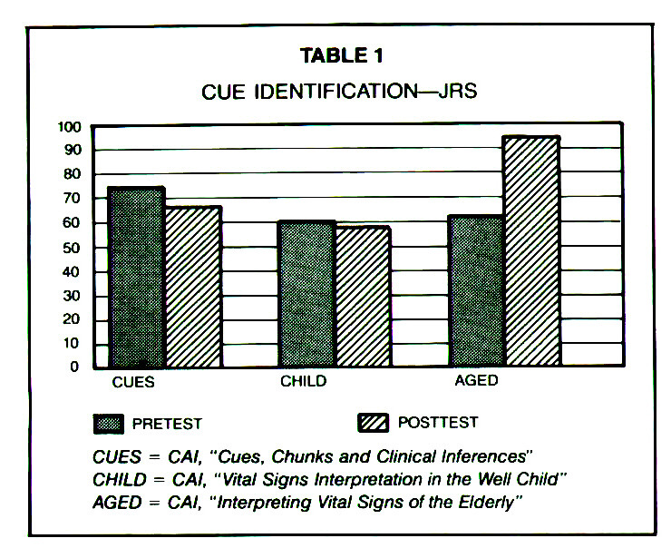 TABLE 1CUE IDENTIFICATION- JRS