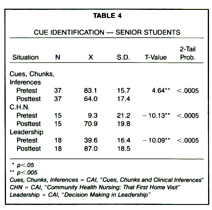 TABLE 4CUE IDENTIFICATION - SENIOR STUDENTS