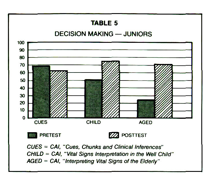 TABLE 5DECISION MAKING - JUNIORS