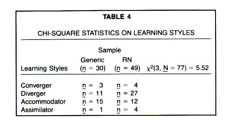 TABLE 4CHI-SQUARE STATISTICS ON LEARNING STYLES