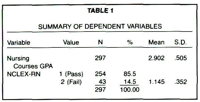 TABLE 1SUMMARY OF DEPENDENT VARIABLES