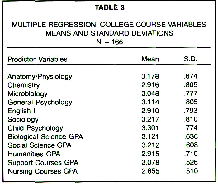 TABLE 3MULTIPLE REGRESSION; COLLEGE COURSE VARIABLES MEANS AND STANDARD DEVIATIONS N = 166