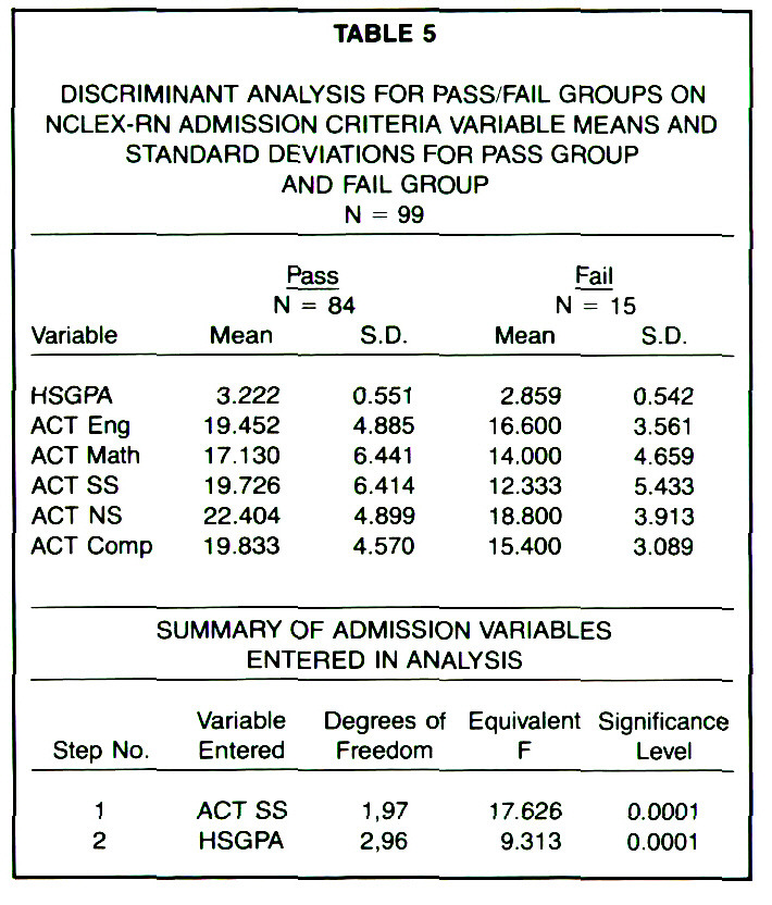 TABLE 5DISCRIMINANT ANALYSIS FOR PASS/FAIL GROUPS ON NCLEX-RN ADMISSION CRITERIA VARIABLE MEANS AND STANDARD DEVIATIONS FOR PASS GROUP AND FAIL GROUP N = 99