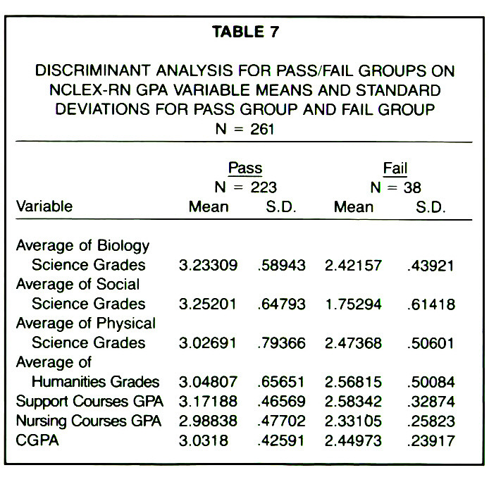 TABLE 7DISCRIMINANT ANALYSIS FOR PASS/FAIL GROUPS ON NCLEX-RN GPA VARIABLE MEANS AND STANDARD DEVIATIONS FOR PASS GROUP AND FAIL GROUP N = 261