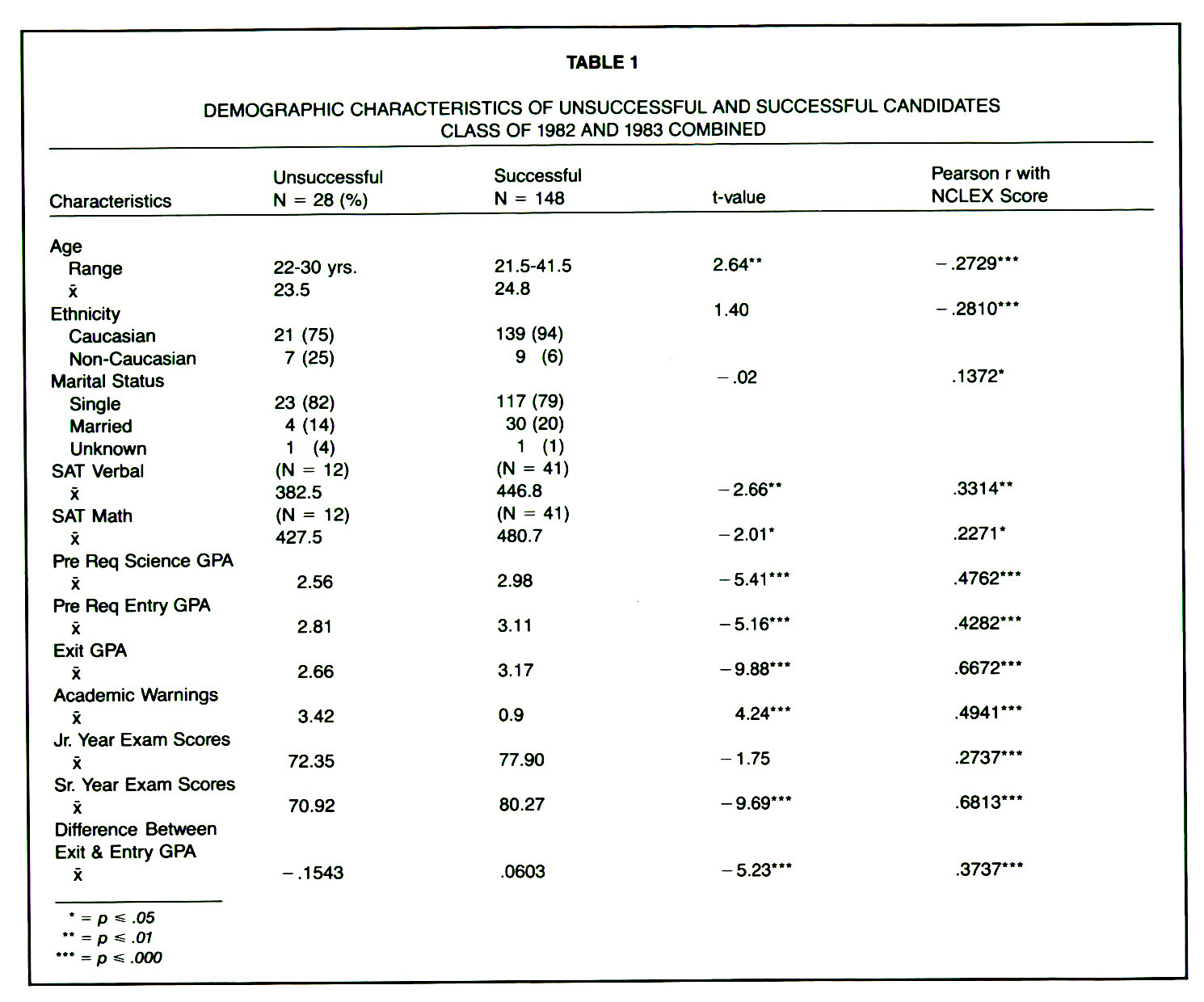 TABLE 1DEMOGRAPHIC CHARACTERISTICS OF UNSUCCESSFUL AND SUCCESSFUL CANDIDATES CLASS OF 1982 AND 1983 COMBINED