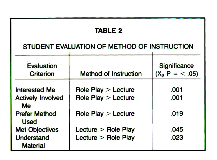 TABLE 2STUDENT EVALUATION OF METHOD OF INSTRUCTION