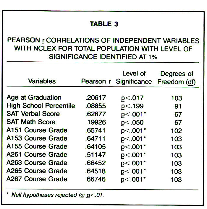 TABLE 3PEARSON r CORRELATIONS OF INDEPENDENT VARIABLES WITH NCLEX FOR TOTAL POPULATION WITH LEVEL OF SIGNIFICANCE IDENTIFIED AT 1%