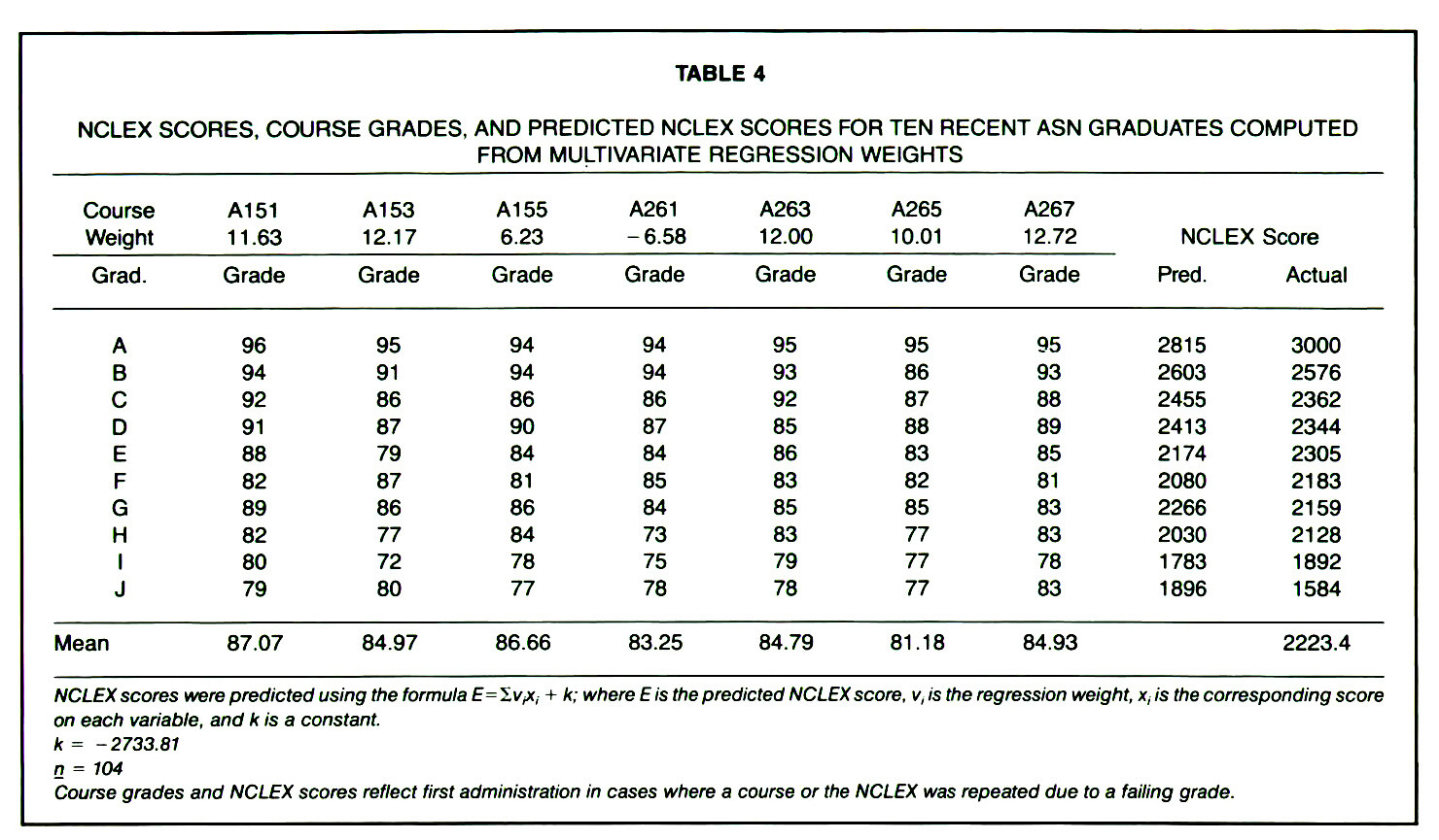 TABLE 4NCLEX SCORES, COURSE GRADES, AND PREDICTED NCLEX SCORES FOR TEN RECENT ASN GRADUATES COMPUTED FROM MULTIVARIATE REGRESSION WEIGHTS