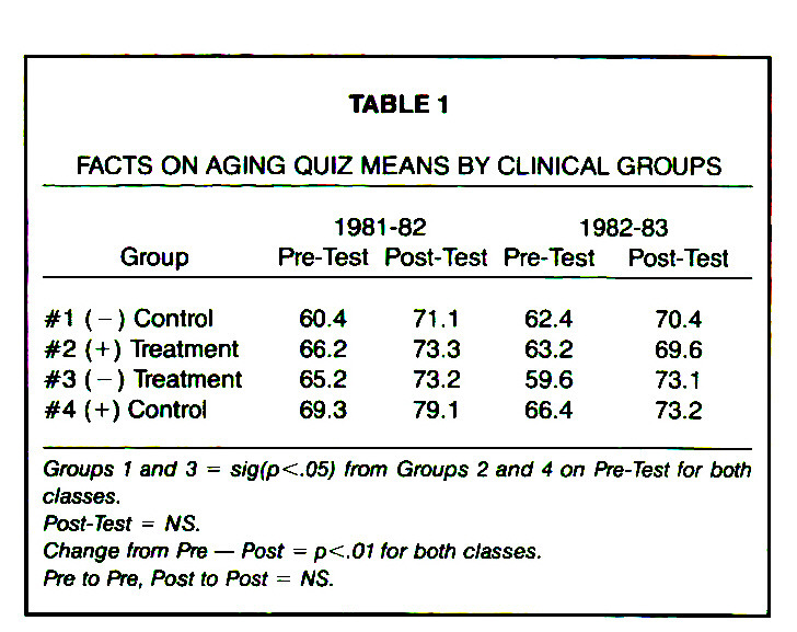 TABLE 1FACTS ON AGING QUIZ MEANS BY CLINICAL GROUPS