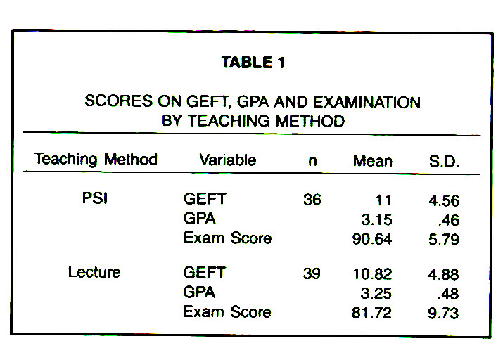 TABLE 1SCORES ON GEFT, GPA AND EXAMINATION BY TEACHING METHOD