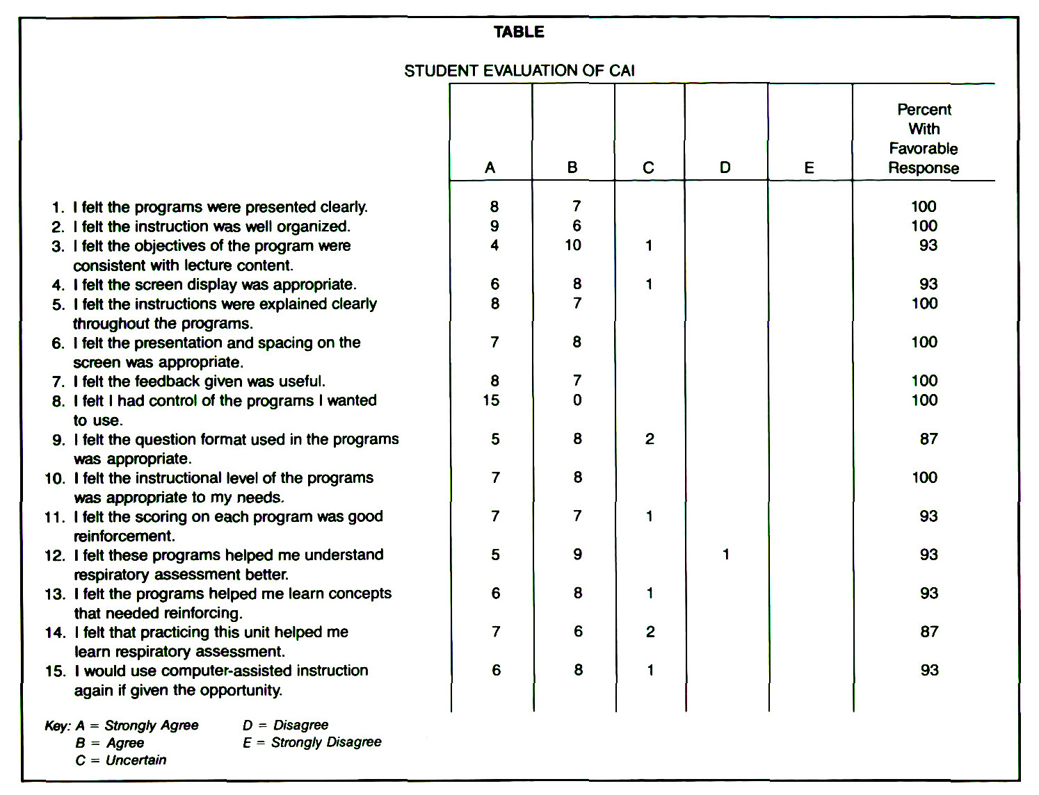 TABLESTUDENT EVALUATION OF CAI