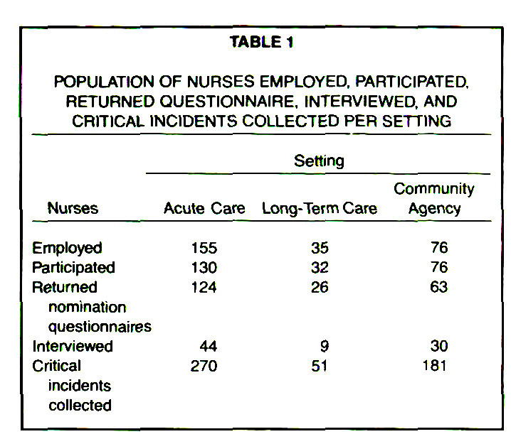 TABLE 1POPULATION OF NURSES EMPLOYED, PARTICIPATED, RETURNED QUESTIONNAIRE, INTERVIEWED, AND CRITICAL INCIDENTS COLLECTED PER SETTING