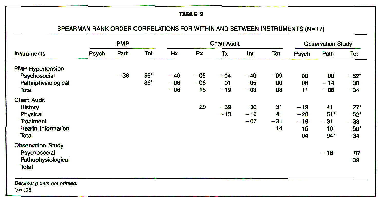 TABLE 2SPEARMAN RANK ORDER CORRELATIONS FOR WITHIN AND BETWEEN INSTRUMENTS (N= 17)