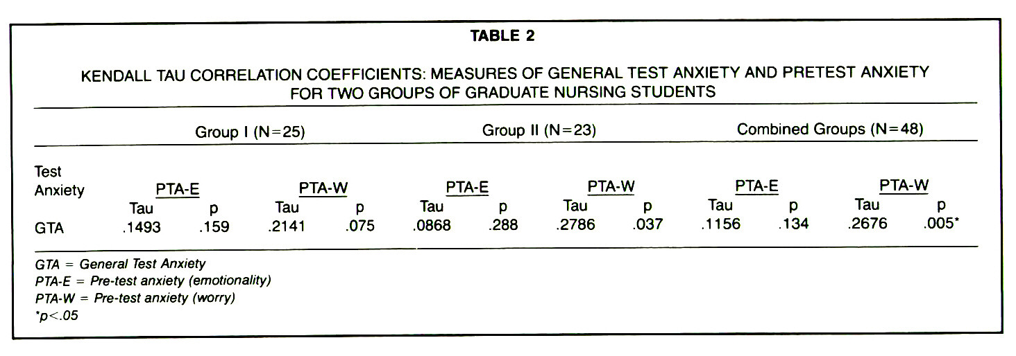 TABLE 2KENDALL TAU CORRELATION COEFFICIENTS: MEASURES OF GENERAL TEST ANXIETY AND PRETEST ANXIETY FOR TWO GROUPS OF GRADUATE NURSING STUDENTS