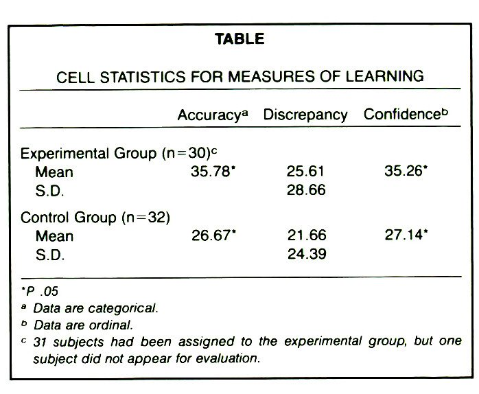 TABLECELL STATISTICS FOR MEASURES OF LEARNING