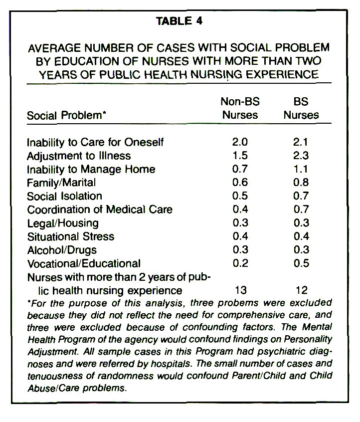 TABLE 4AVERAGE NUMBER OF CASES WITH SOCIAL PROBLEM BY EDUCATION OF NURSES WITH MORE THAN TWO YEARS OF PUBLIC HEALTH NURSING EXPERIENCE