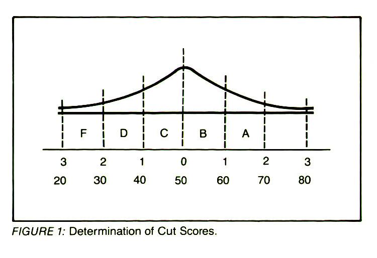 FIGURE 1: Determination of Cut Scores.