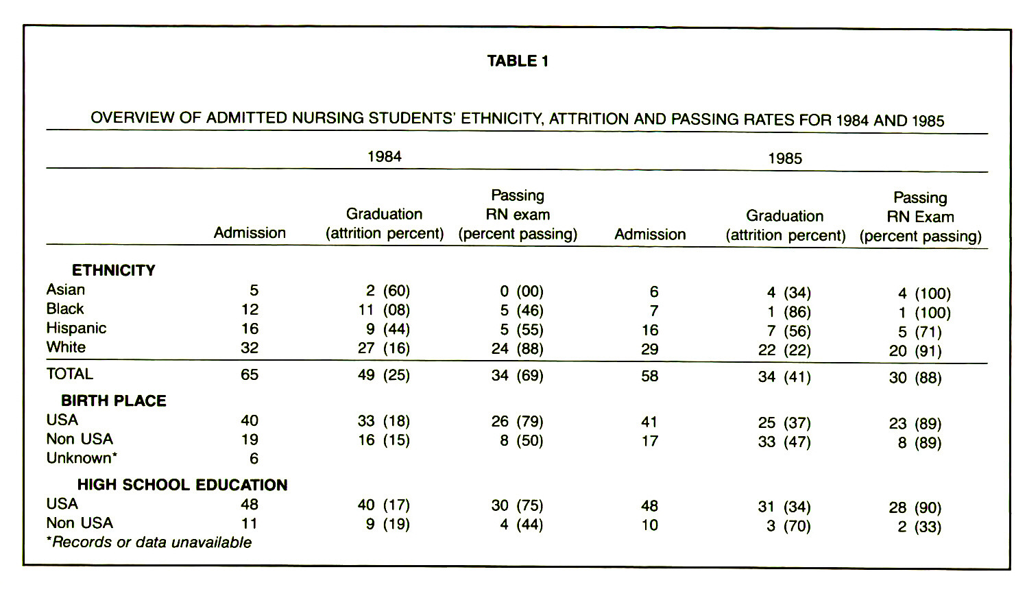 TABLE 1OVERVIEW OF ADMITTED NURSING STUDENTS' ETHNICITY, ATTRITION AND PASSING RATES FOR 1984 AND 1985