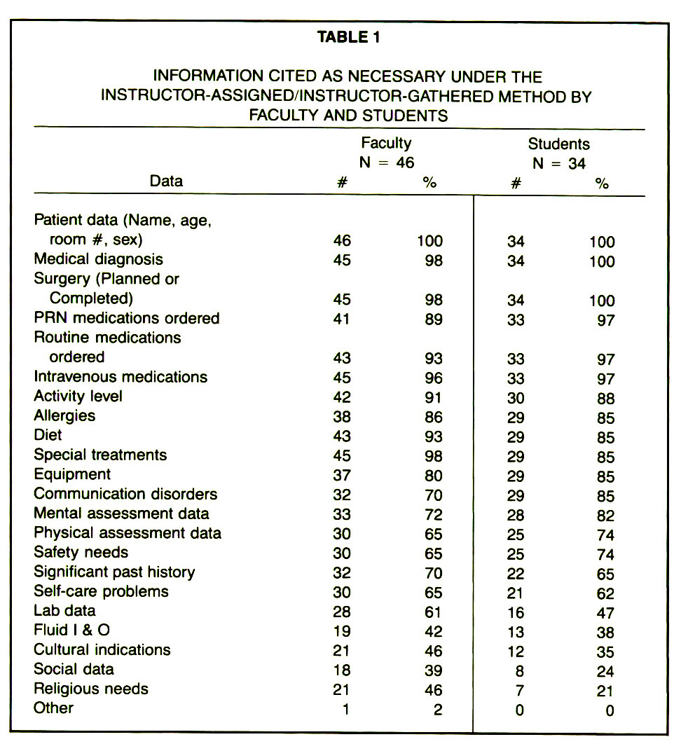 TABLE 1INFORMATION CITED AS NECESSARY UNDER THE INSTRUCTOR-ASSIGNED/INSTRUCTOR-GATHERED METHOD BY FACULTY AND STUDENTS