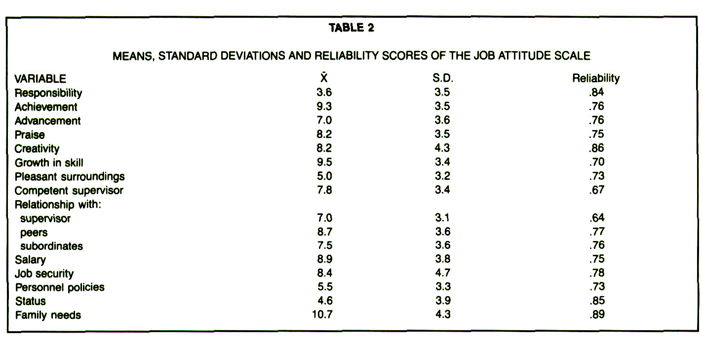 TABLE 2MEANS. STANDARD DEVIATIONS AND RELIABILITY SCORES OF THE JOB ATTITUDE SCALE