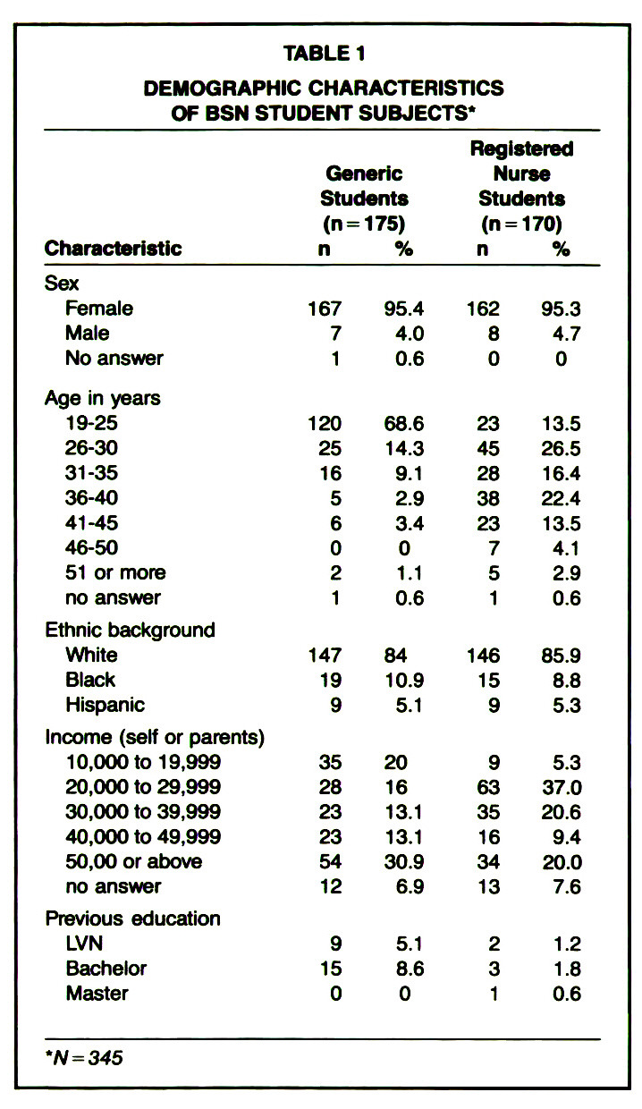 TABLE 1DEMOGRAPHIC CHARACTERISTICS OF BSN STUDENT SUBJECTS*