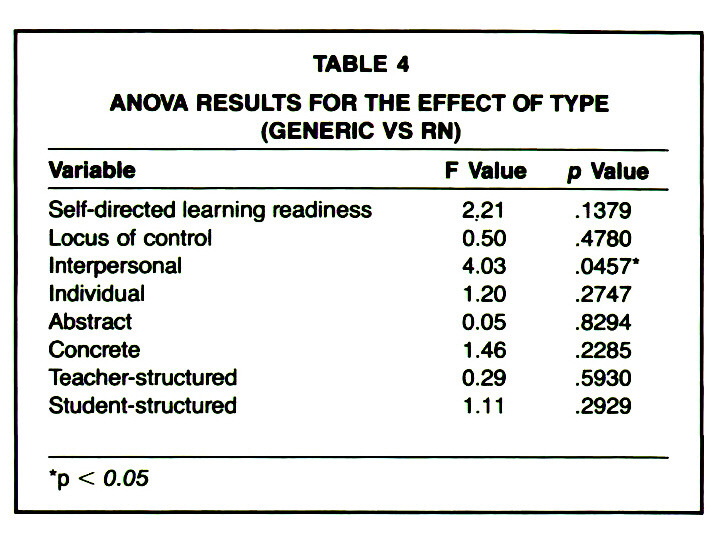 TABLE 4ANOVA RESULTS FOR THE EFFECT OF TYPE (GENERIC VS RN)