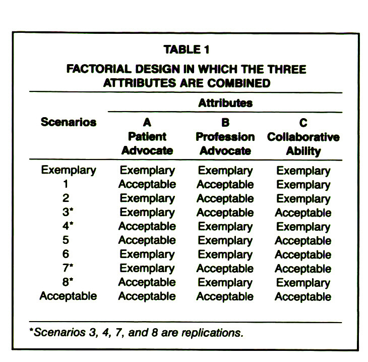 TABLE 1FACTORIAL DESIGN IN WHICH THE THREE ATTRIBUTES ARE COMBINED