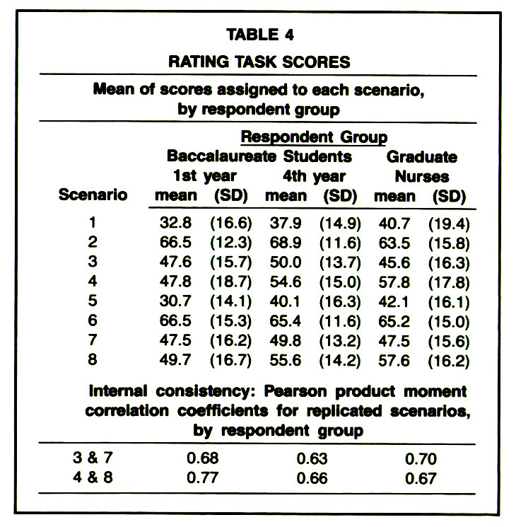 TABLE 4RATING TASK SCORES