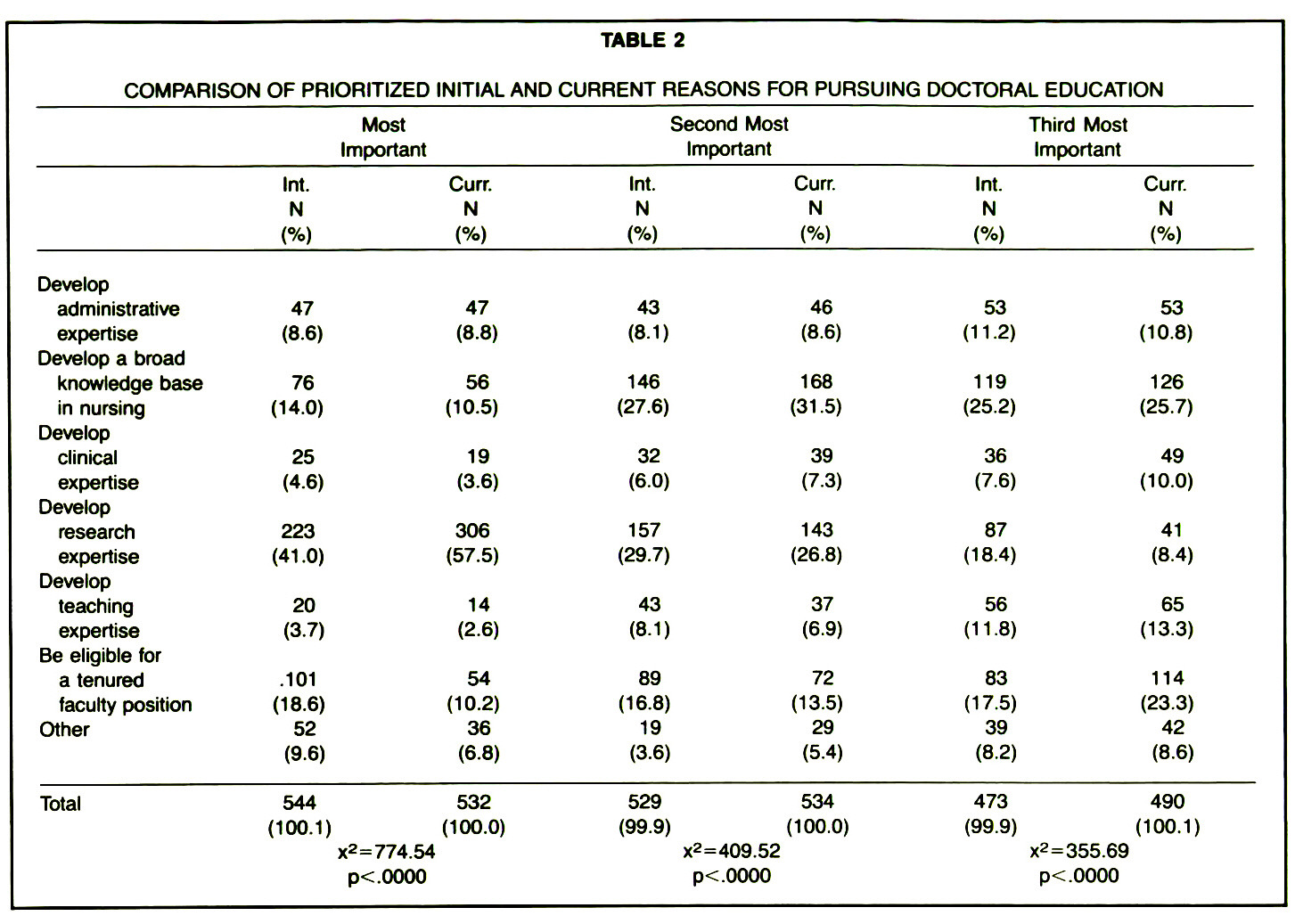 TABLE 2COMPARISON OF PRIORITIZED INITIAL AND CURRENT REASONS FOR PURSUING DOCTORAL EDUCATION