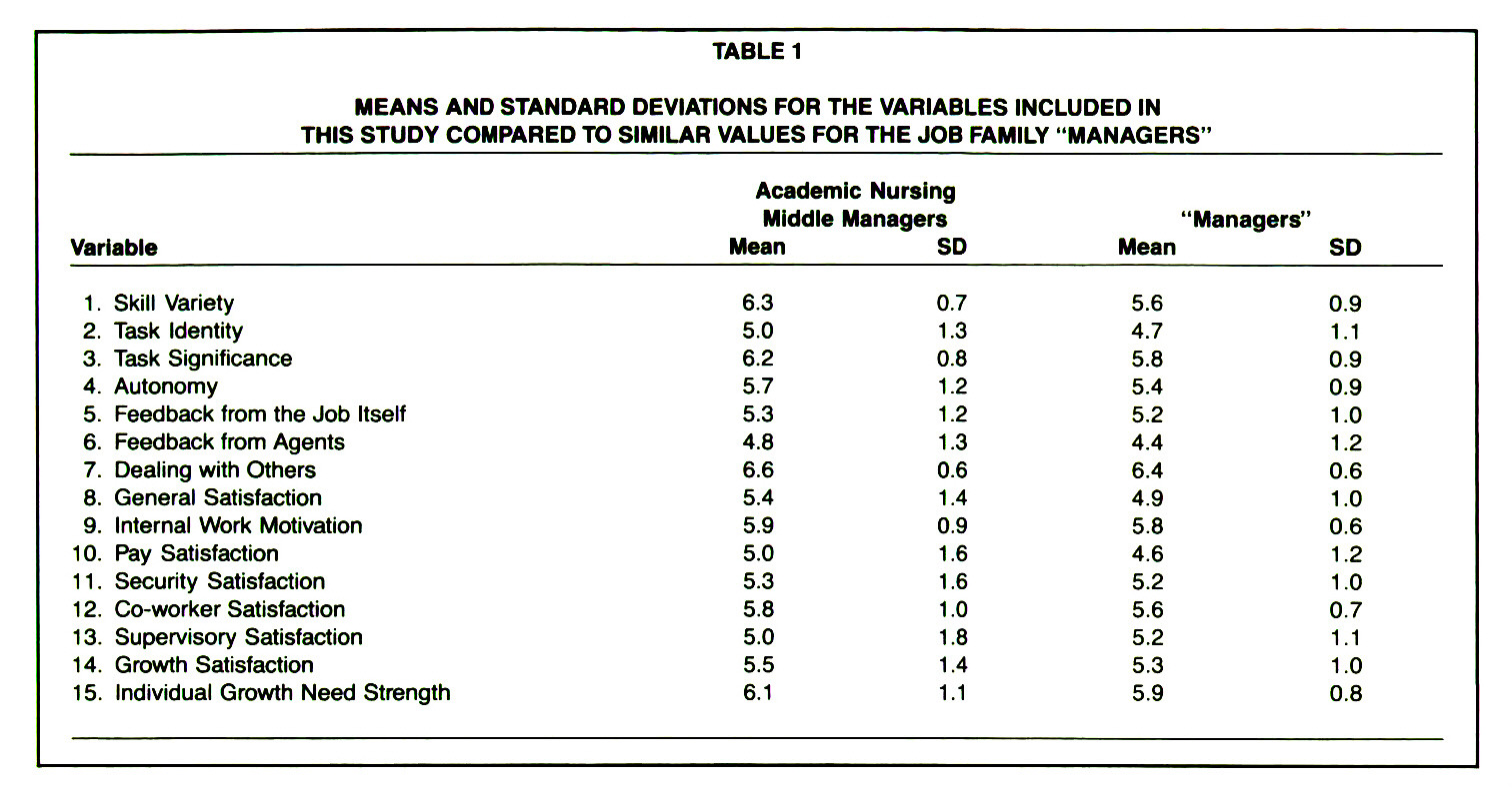 "TABLE 1MEANS AND STANDARD DEVIATIONS FOR THE VARIABLES INCLUDED IN THIS STUDY COMPARED TO SIMILAR VALUES FOR THE JOB FAMILY ""MANAGERS"""